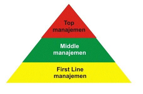 Peranan-Peningkatan-Manajemen-Dalam-Perusahaan